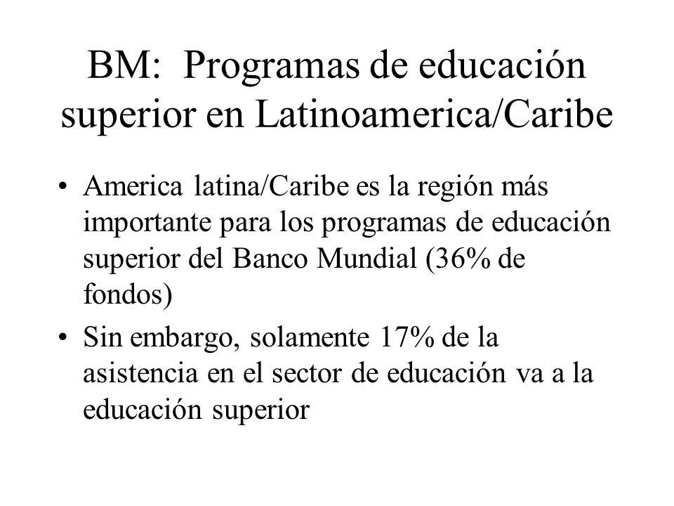 BM: Programas de educación superior en Latinoamerica/Caribe America latina/Caribe es la región más importante para los programas de educación superior