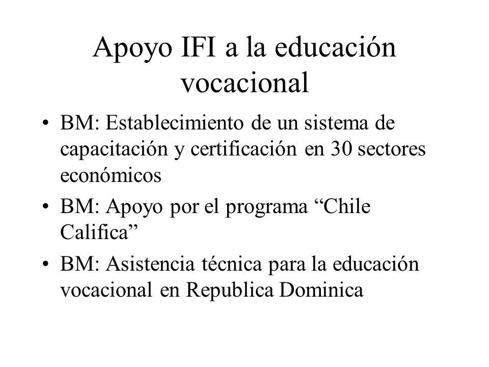 Apoyo IFI a la educación vocacional BM: Establecimiento de un sistema de capacitación y certificación en 30 sectores económicos BM: Apoyo por el progr