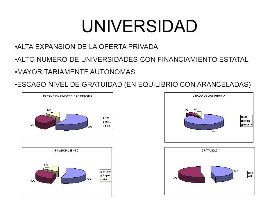 UNIVERSIDAD ALTA EXPANSION DE LA OFERTA PRIVADA ALTO NUMERO DE UNIVERSIDADES CON FINANCIAMIENTO ESTATAL MAYORITARIAMENTE AUTONOMAS ESCASO NIVEL DE GRA
