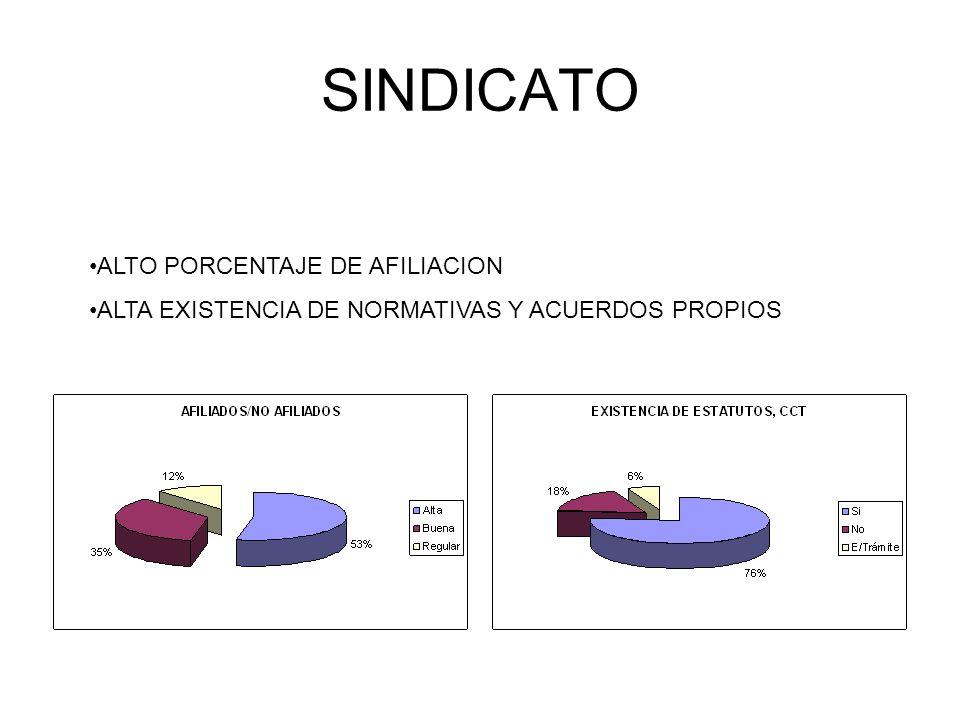 ALTO PORCENTAJE DE AFILIACION ALTA EXISTENCIA DE NORMATIVAS Y ACUERDOS PROPIOS SINDICATO