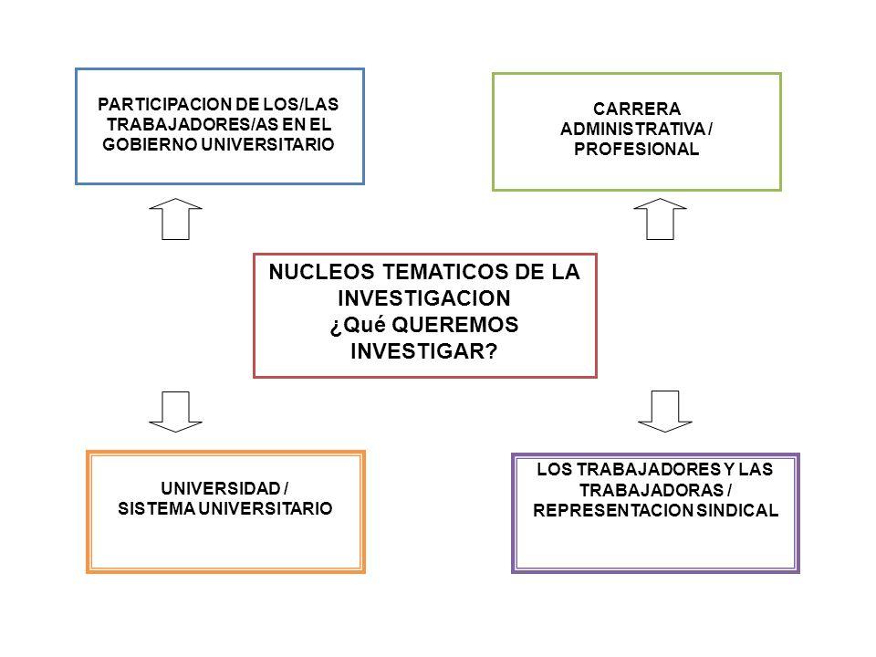 NUCLEOS TEMATICOS DE LA INVESTIGACION ¿Qué QUEREMOS INVESTIGAR? PARTICIPACION DE LOS/LAS TRABAJADORES/AS EN EL GOBIERNO UNIVERSITARIO CARRERA ADMINIST