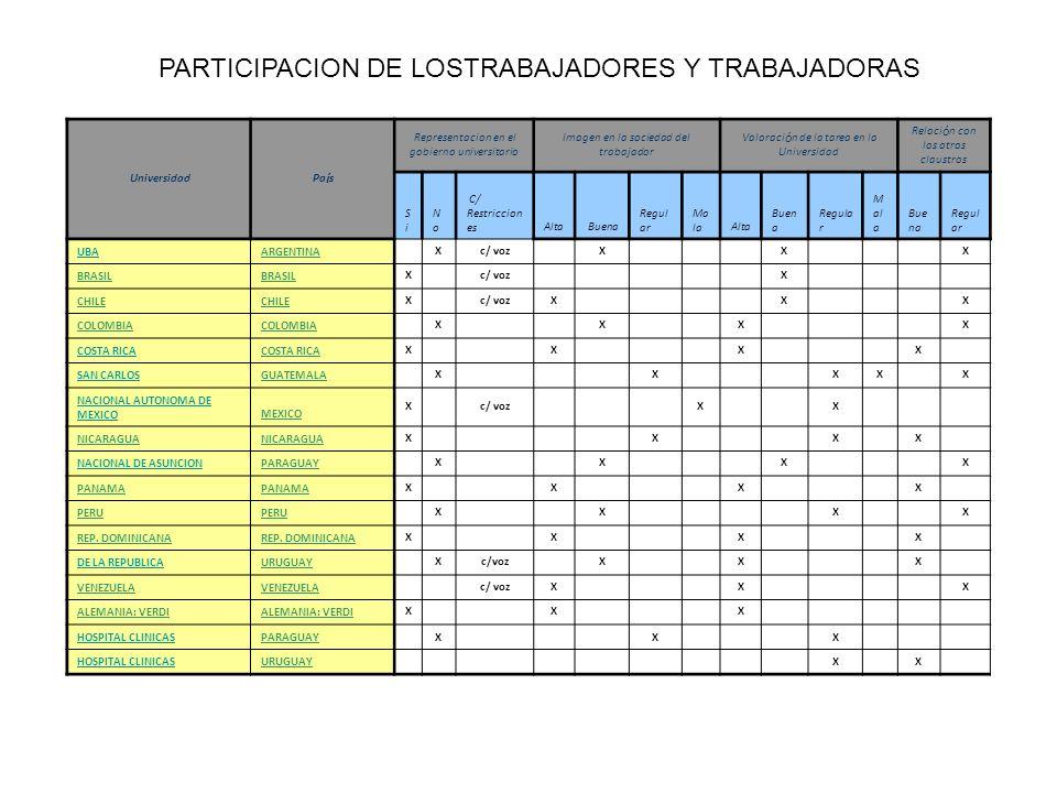 PARTICIPACION DE LOSTRABAJADORES Y TRABAJADORAS Universidad Pa í s Representacion en el gobierno universitario Imagen en la sociedad del trabajador Va