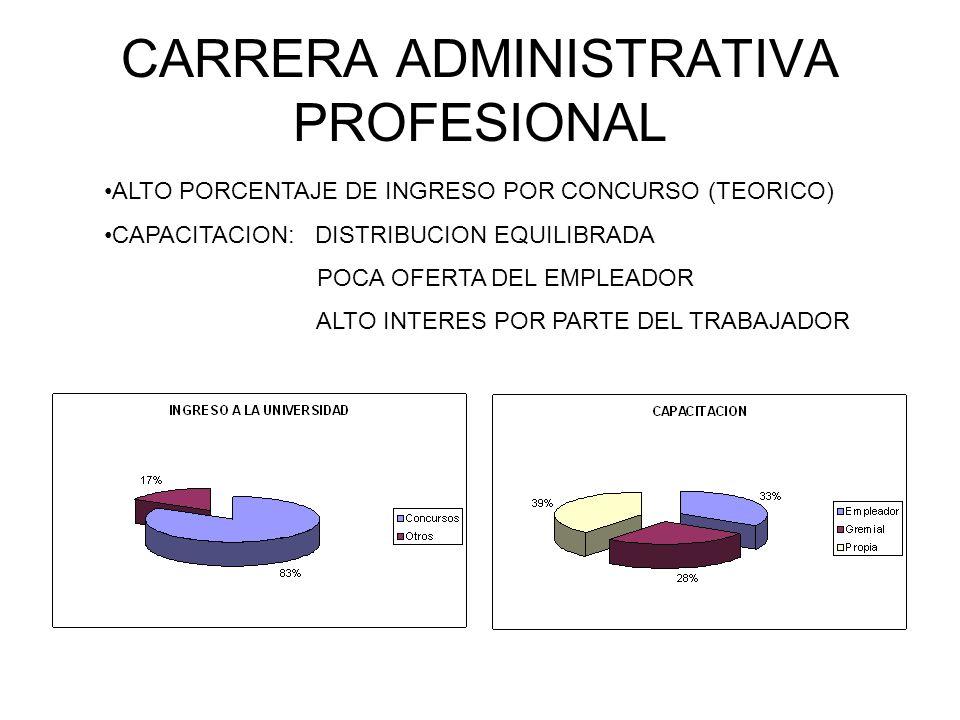 CARRERA ADMINISTRATIVA PROFESIONAL ALTO PORCENTAJE DE INGRESO POR CONCURSO (TEORICO) CAPACITACION: DISTRIBUCION EQUILIBRADA POCA OFERTA DEL EMPLEADOR ALTO INTERES POR PARTE DEL TRABAJADOR