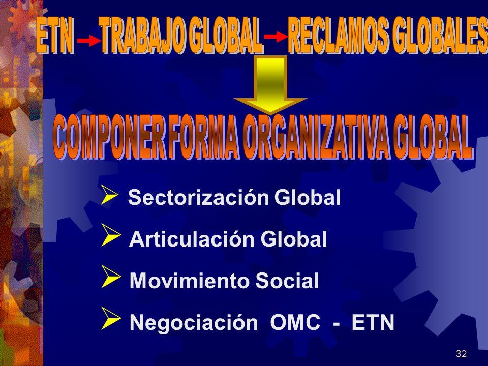 Sectorización Global Articulación Global Movimiento Social Negociación OMC - ETN 32