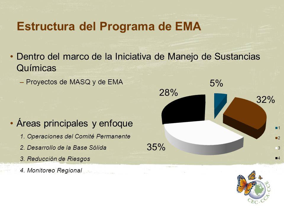 Estructura del Programa de EMA Dentro del marco de la Iniciativa de Manejo de Sustancias Químicas –Proyectos de MASQ y de EMA Áreas principales y enfo