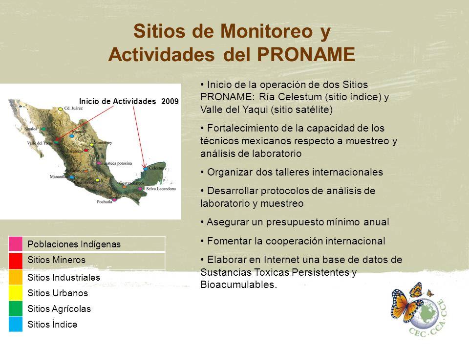 Sitios de Monitoreo y Actividades del PRONAME Poblaciones Indígenas Sitios Mineros Sitios Industriales Sitios Urbanos Sitios Agrícolas Sitios Índice I