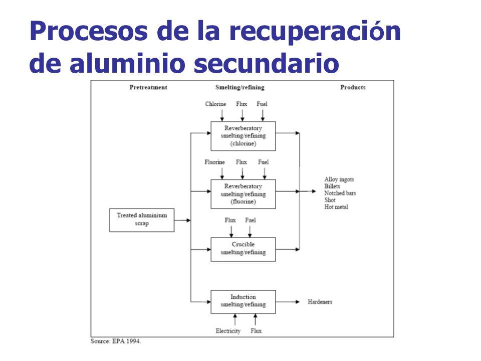 Procesos de la recuperaci ó n de aluminio secundario
