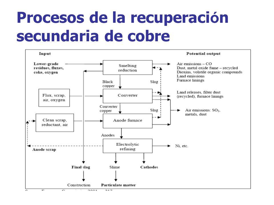 Procesos de la recuperaci ó n secundaria de cobre