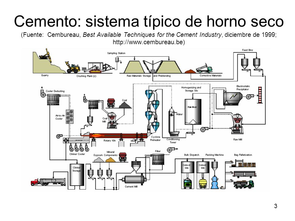 3 Cemento: sistema típico de horno seco (Fuente: Cembureau, Best Available Techniques for the Cement Industry, diciembre de 1999; http://www.cembureau