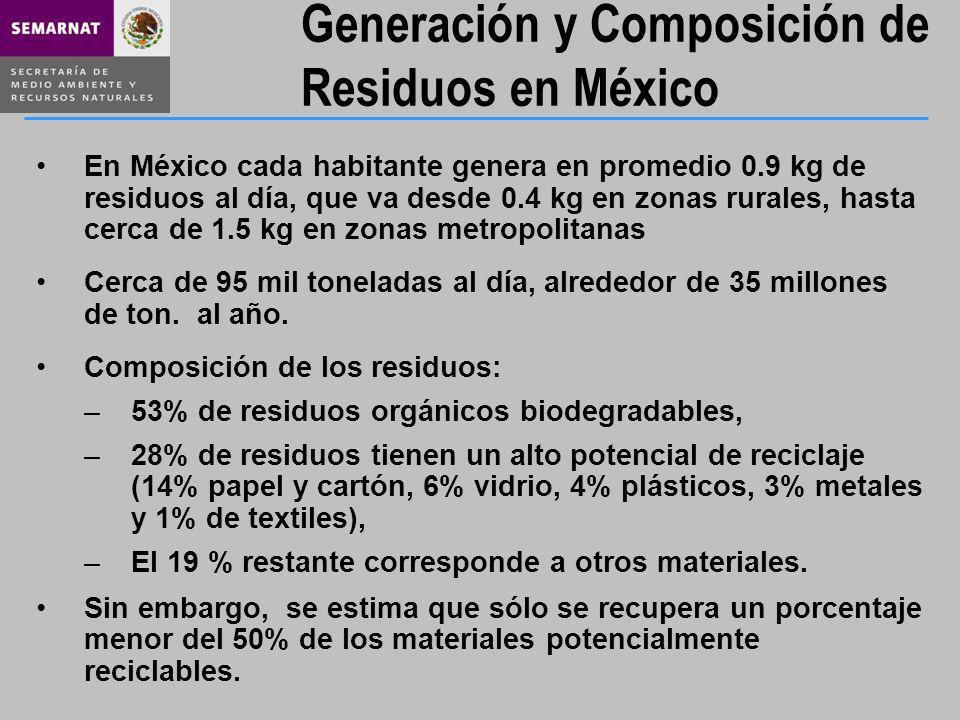 Generación y Composición de Residuos en México En México cada habitante genera en promedio 0.9 kg de residuos al día, que va desde 0.4 kg en zonas rur