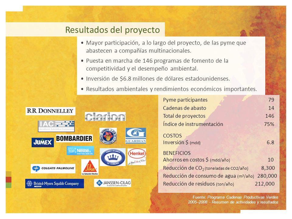 Resultados del proyecto Fuente: Programa Cadenas Productivas Verdes 2005–2008 - Resumen de actividades y resultados Mayor participación, a lo largo del proyecto, de las pyme que abastecen a compañías multinacionales.
