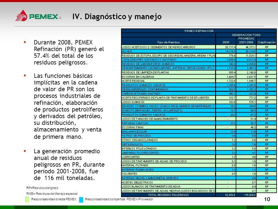 Durante 2008, PEMEX Refinación (PR) generó el 57.4% del total de los residuos peligrosos. Las funciones básicas implícitas en la cadena de valor de PR