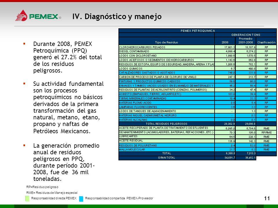 Durante 2008, PEMEX Petroquímica (PPQ) generó el 27.2% del total de los residuos peligrosos. Su actividad fundamental son los procesos petroquímicos n