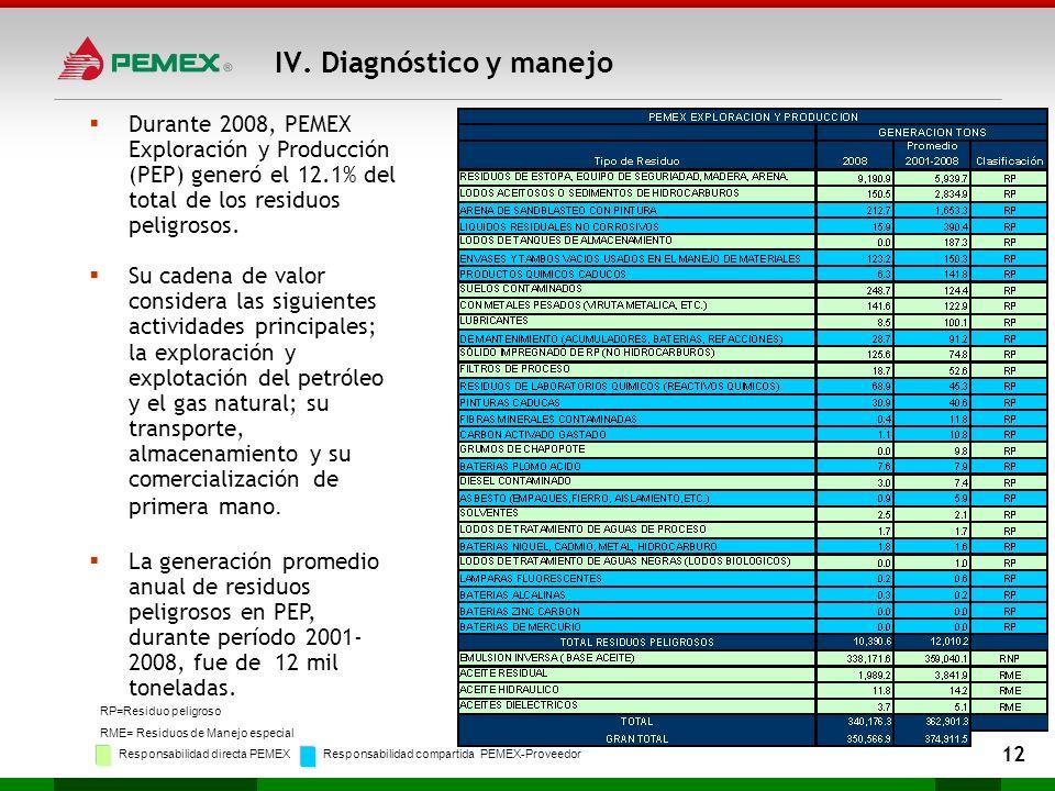 Durante 2008, PEMEX Exploración y Producción (PEP) generó el 12.1% del total de los residuos peligrosos. Su cadena de valor considera las siguientes a