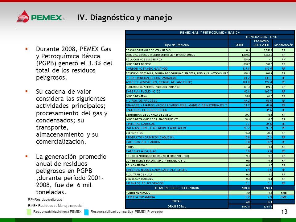 Durante 2008, PEMEX Gas y Petroquímica Básica (PGPB) generó el 3.3% del total de los residuos peligrosos. Su cadena de valor considera las siguientes