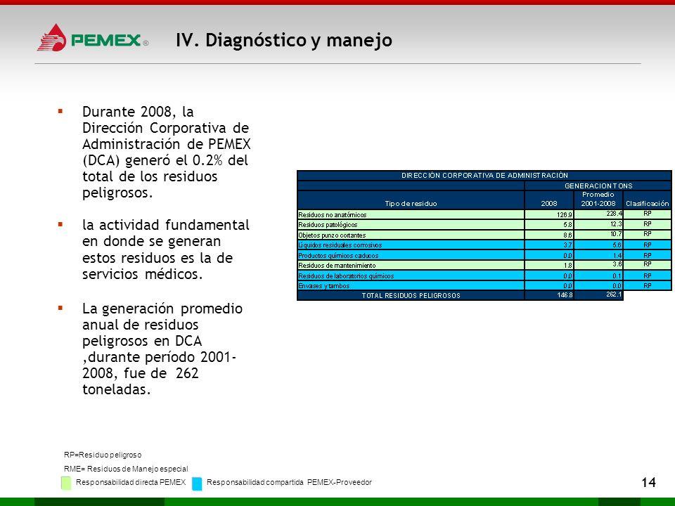 Durante 2008, la Dirección Corporativa de Administración de PEMEX (DCA) generó el 0.2% del total de los residuos peligrosos. la actividad fundamental