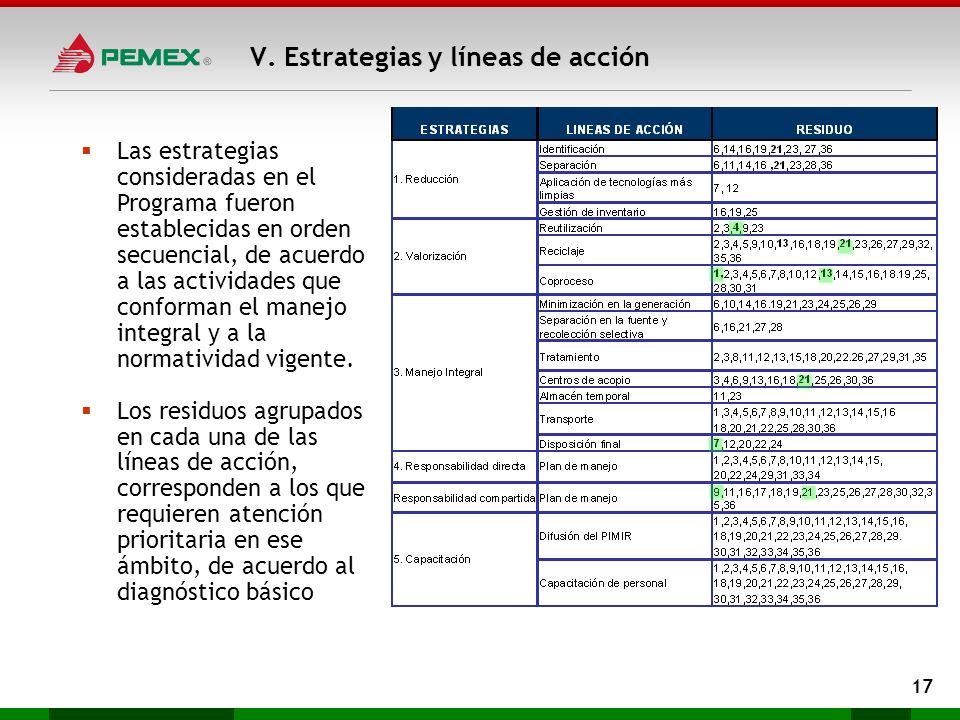 V. Estrategias y líneas de acción 17 Las estrategias consideradas en el Programa fueron establecidas en orden secuencial, de acuerdo a las actividades