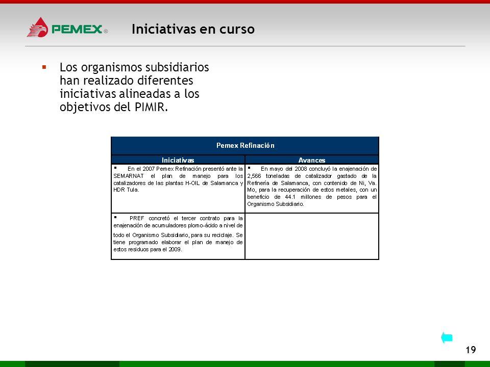 Iniciativas en curso 19 Los organismos subsidiarios han realizado diferentes iniciativas alineadas a los objetivos del PIMIR.