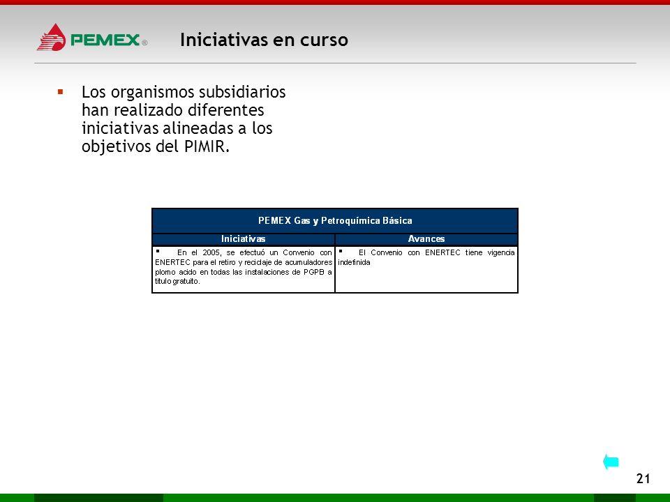 Iniciativas en curso 21 Los organismos subsidiarios han realizado diferentes iniciativas alineadas a los objetivos del PIMIR.