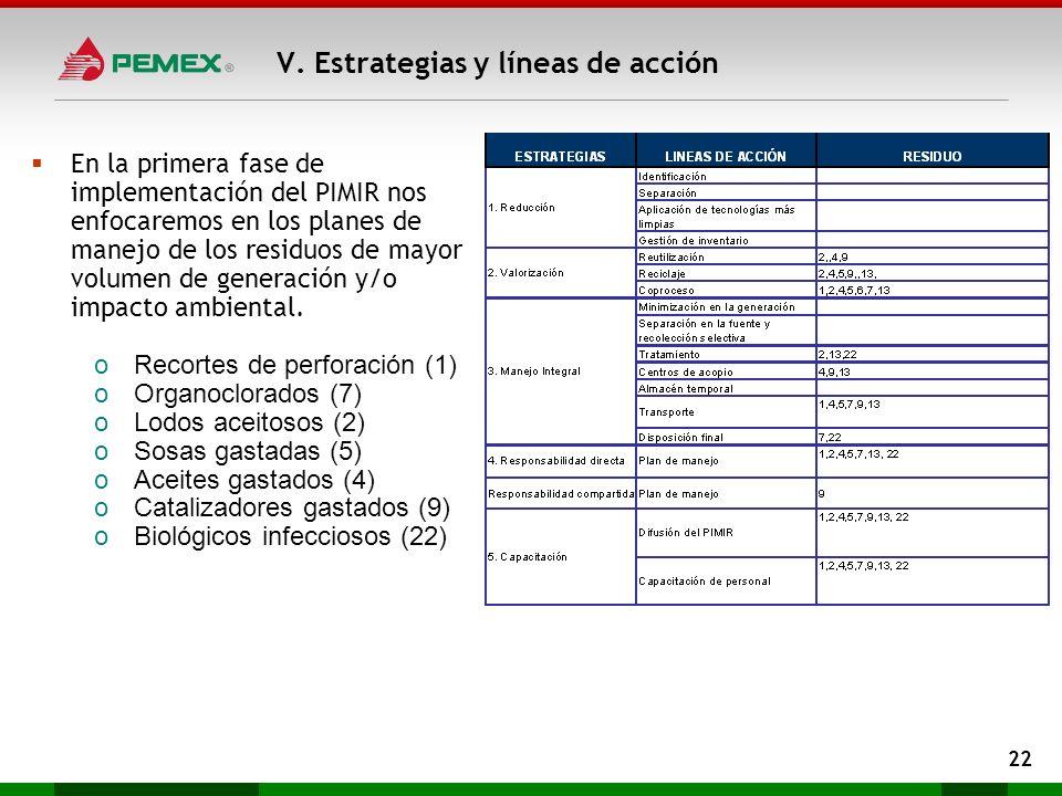 V. Estrategias y líneas de acción 22 En la primera fase de implementación del PIMIR nos enfocaremos en los planes de manejo de los residuos de mayor v