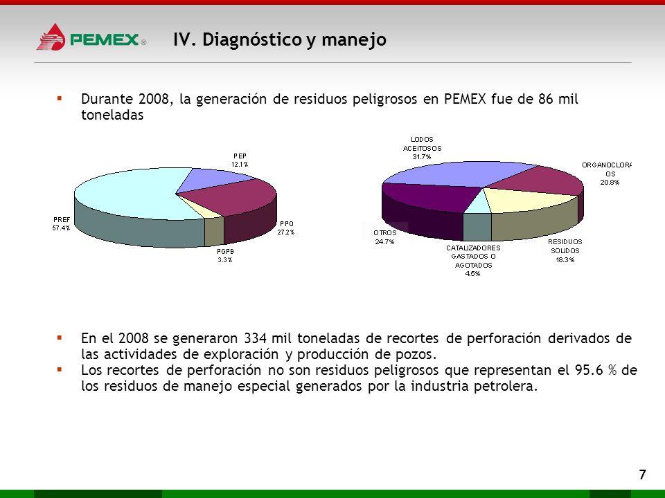 Durante 2008, la generación de residuos peligrosos en PEMEX fue de 86 mil toneladas En el 2008 se generaron 334 mil toneladas de recortes de perforaci