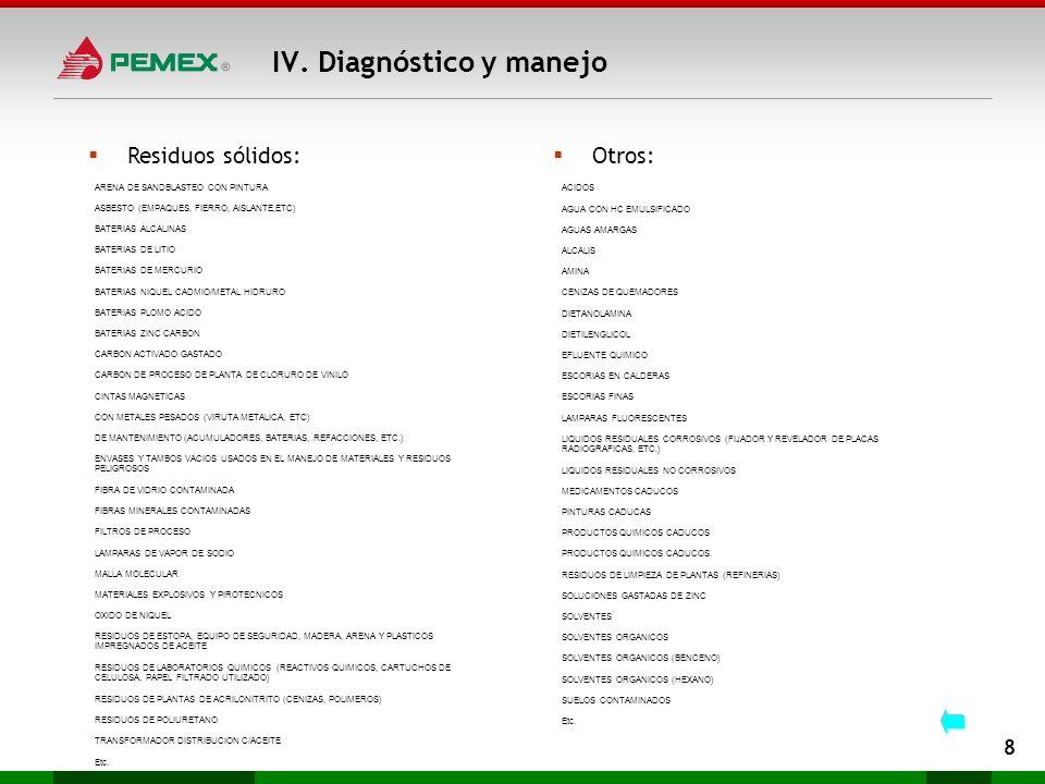 Residuos sólidos: IV. Diagnóstico y manejo 8 ARENA DE SANDBLASTEO CON PINTURA ASBESTO (EMPAQUES, FIERRO, AISLANTE,ETC) BATERIAS ALCALINAS BATERIAS DE