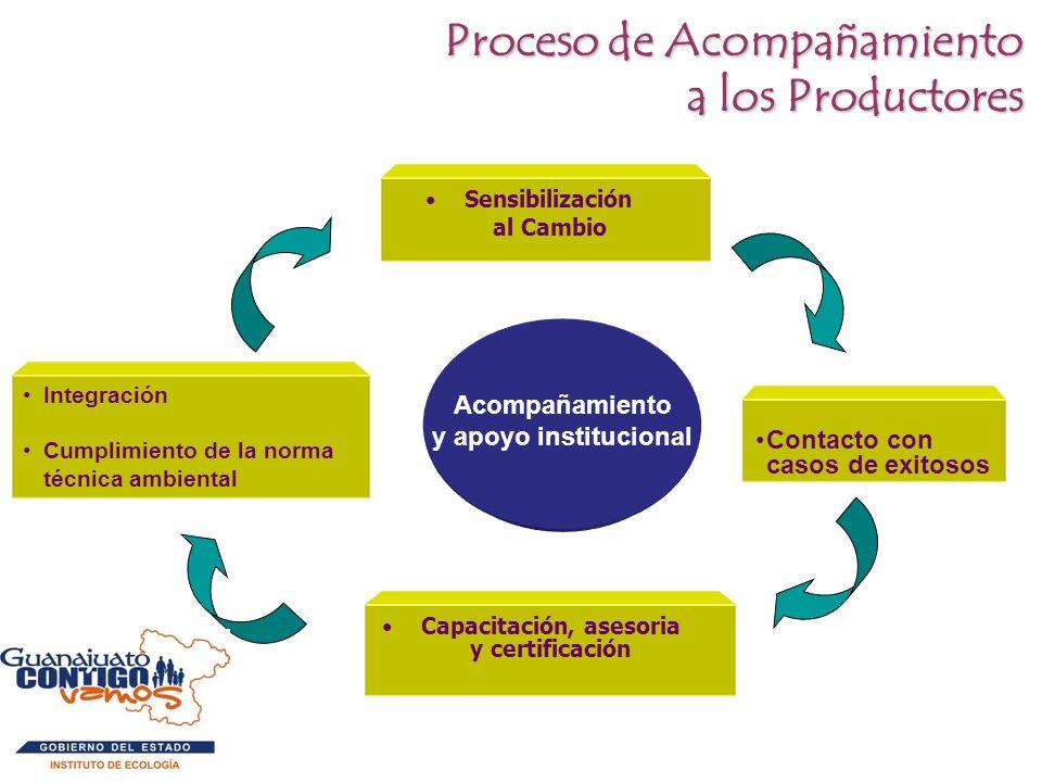 Proceso de Acompañamiento a los Productores a los Productores Capacitación, asesoria y certificación Acompañamiento y apoyo institucional Sensibilizac
