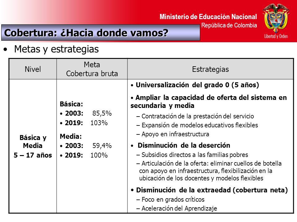 Ministerio de Educación Nacional República de Colombia Metas y estrategias Nivel Meta Cobertura bruta Estrategias Básica y Media 5 – 17 años Básica: 2003: 85,5% 2019: 103% Media: 2003: 59,4% 2019: 100% Universalización del grado 0 (5 años) Ampliar la capacidad de oferta del sistema en secundaria y media – Contratación de la prestación del servicio – Expansión de modelos educativos flexibles – Apoyo en infraestructura Disminución de la deserción – Subsidios directos a las familias pobres – Articulación de la oferta: eliminar cuellos de botella con apoyo en infraestructura, flexibilización en la ubicación de los docentes y modelos flexibles Disminución de la extraedad (cobertura neta) – Foco en grados críticos – Aceleración del Aprendizaje Cobertura: ¿Hacia donde vamos
