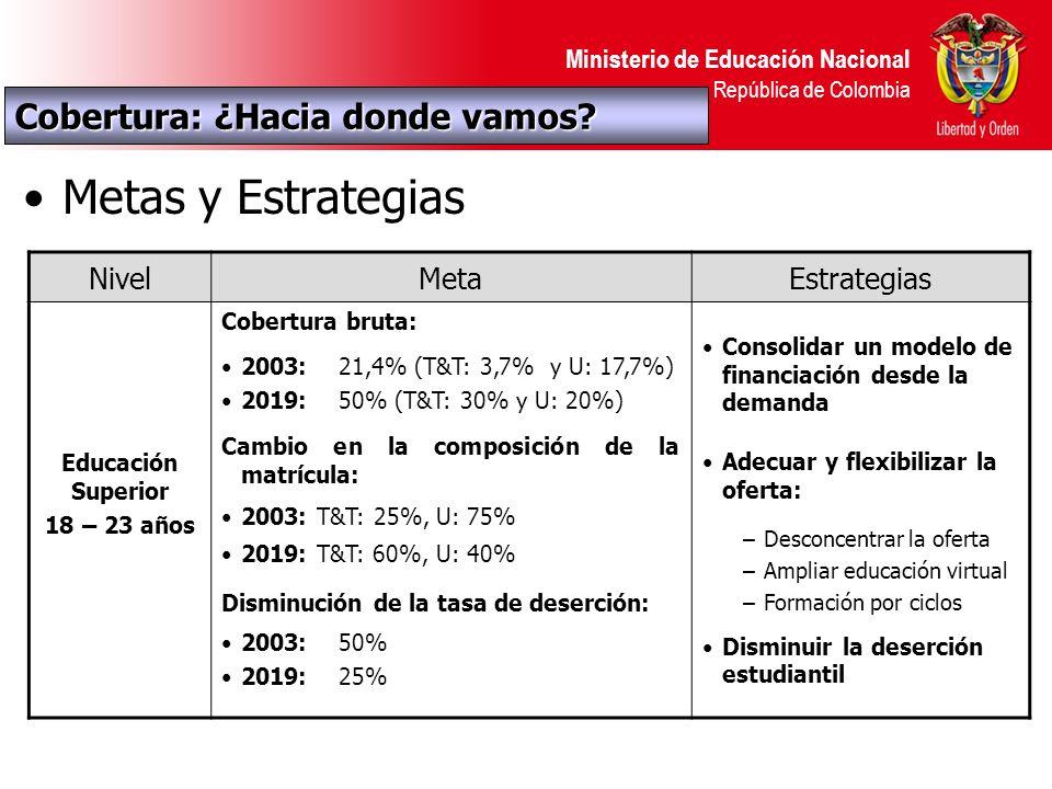 Ministerio de Educación Nacional República de Colombia Metas y Estrategias NivelMetaEstrategias Educación Superior 18 – 23 años Cobertura bruta: 2003: 21,4% (T&T: 3,7% y U: 17,7%) 2019: 50% (T&T: 30% y U: 20%) Cambio en la composición de la matrícula: 2003: T&T: 25%, U: 75% 2019: T&T: 60%, U: 40% Disminución de la tasa de deserción: 2003: 50% 2019: 25% Consolidar un modelo de financiación desde la demanda Adecuar y flexibilizar la oferta: –Desconcentrar la oferta –Ampliar educación virtual –Formación por ciclos Disminuir la deserción estudiantil Cobertura: ¿Hacia donde vamos