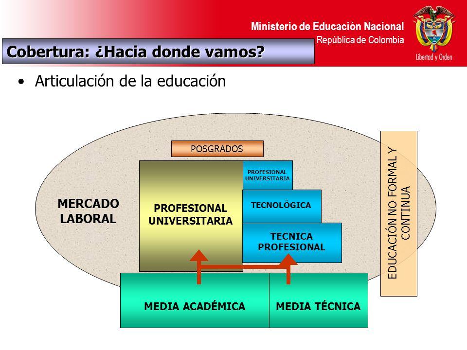 Ministerio de Educación Nacional República de Colombia Articulación de la educación MEDIA ACADÉMICAMEDIA TÉCNICA PROFESIONAL UNIVERSITARIA TECNOLÓGICA PROFESIONAL UNIVERSITARIA POSGRADOS EDUCACIÓN NO FORMAL Y CONTINUA MERCADO LABORAL TECNICA PROFESIONAL Cobertura: ¿Hacia donde vamos?