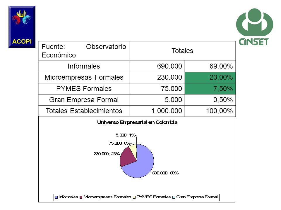 Fuente: Observatorio Económico Totales Informales690.00069,00% Microempresas Formales230.00023,00% PYMES Formales75.0007,50% Gran Empresa Formal5.0000