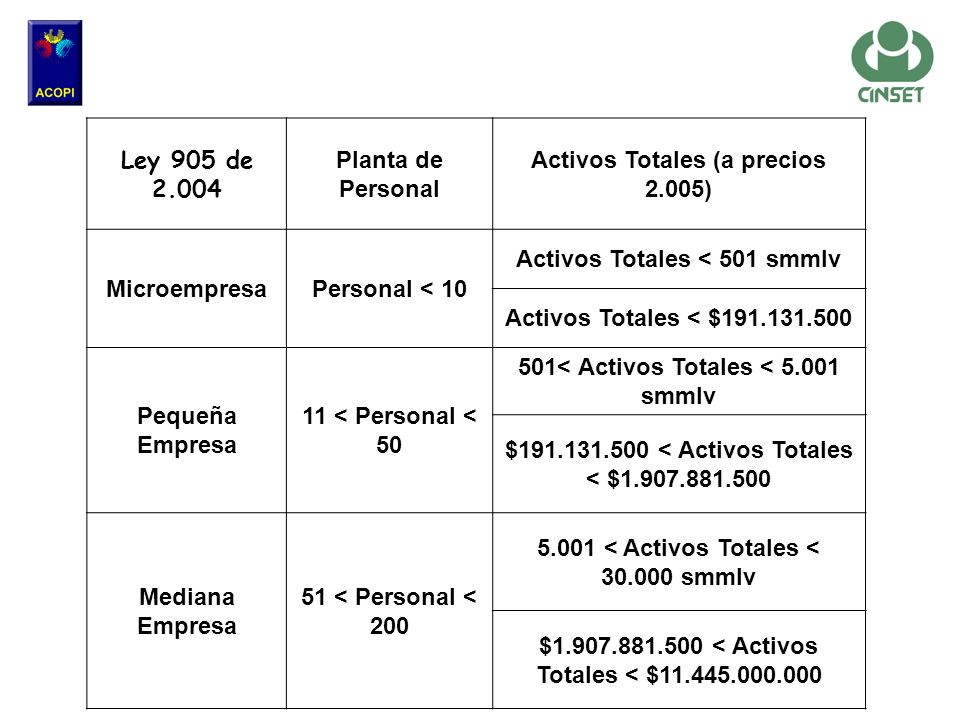 Ley 905 de 2.004 Planta de Personal Activos Totales (a precios 2.005) MicroempresaPersonal < 10 Activos Totales < 501 smmlv Activos Totales < $191.131