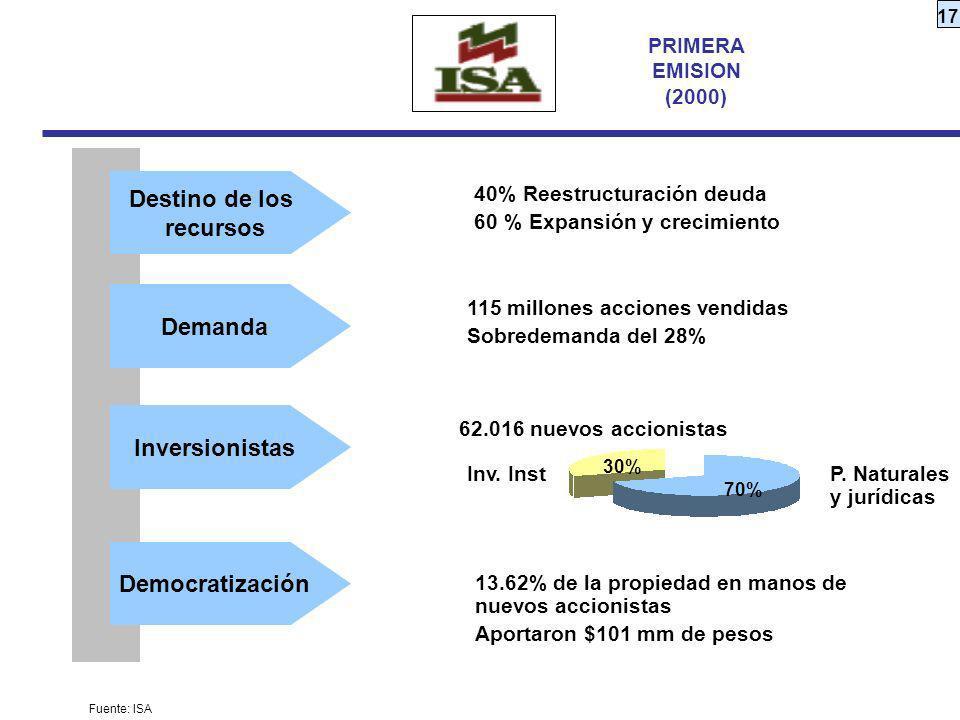 17 40% Reestructuración deuda 60 % Expansión y crecimiento PRIMERA EMISION (2000) 115 millones acciones vendidas Sobredemanda del 28% 62.016 nuevos ac