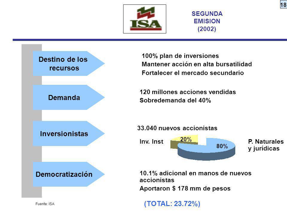 18 100% plan de inversiones Mantener acción en alta bursatilidad Fortalecer el mercado secundario 120 millones acciones vendidas Sobredemanda del 40%