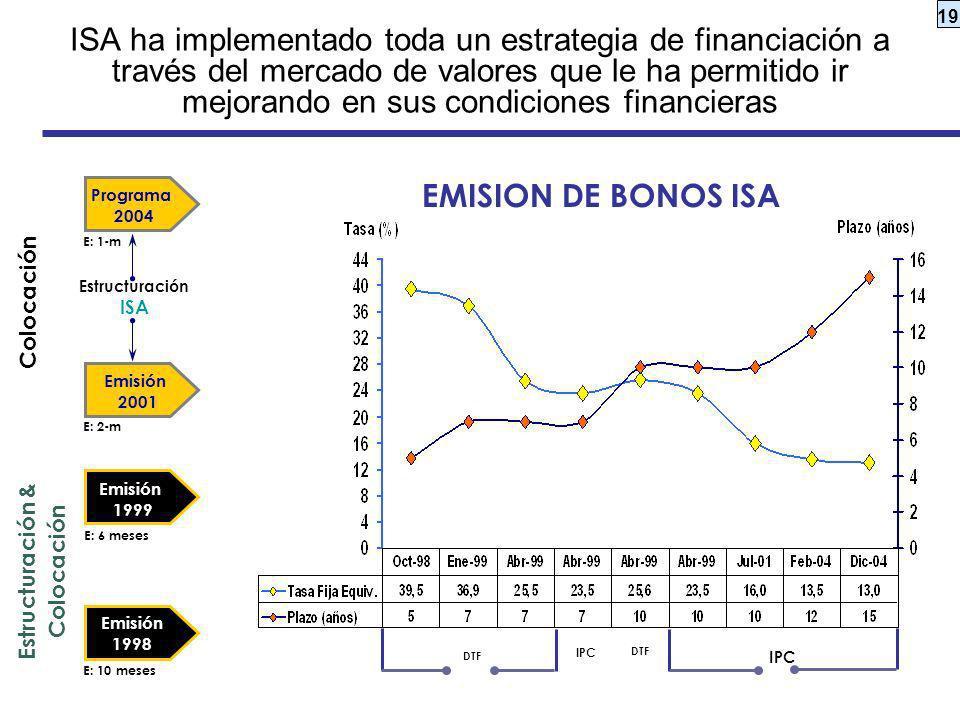 19 ISA ha implementado toda un estrategia de financiación a través del mercado de valores que le ha permitido ir mejorando en sus condiciones financie