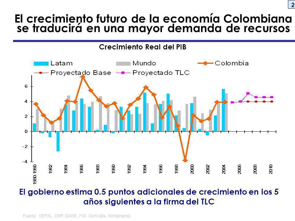 2 El crecimiento futuro de la economía Colombiana se traducirá en una mayor demanda de recursos Crecimiento Real del PIB Fuente: CEPAL, DNP, DANE, FMI