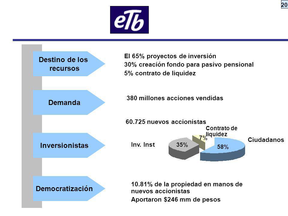 20 El 65% proyectos de inversión 30% creación fondo para pasivo pensional 5% contrato de liquidez 380 millones acciones vendidas 60.725 nuevos accioni