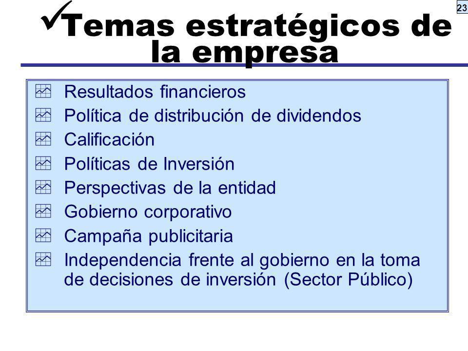 23 Temas estratégicos de la empresa Resultados financieros Política de distribución de dividendos Calificación Políticas de Inversión Perspectivas de