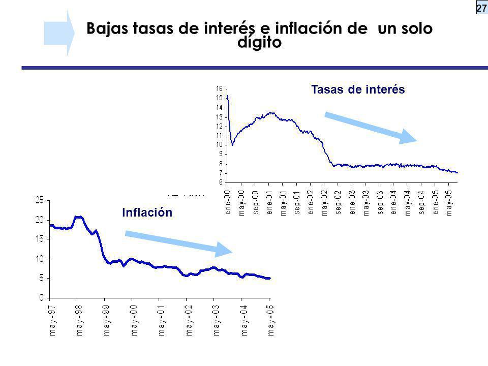 27 Bajas tasas de interés e inflación de un solo dígito Inflación Tasas de interés