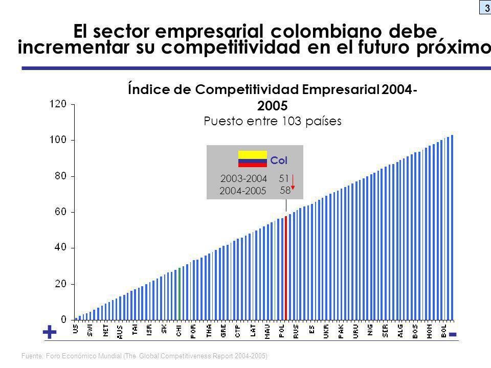 3 Col -+ Fuente: Foro Económico Mundial (The Global Competitiveness Report 2004-2005) Índice de Competitividad Empresarial 2004- 2005 Puesto entre 103