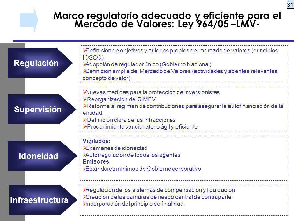 31 Marco regulatorio adecuado y eficiente para el Mercado de Valores: Ley 964/05 –LMV- Definición de objetivos y criterios propios del mercado de valo