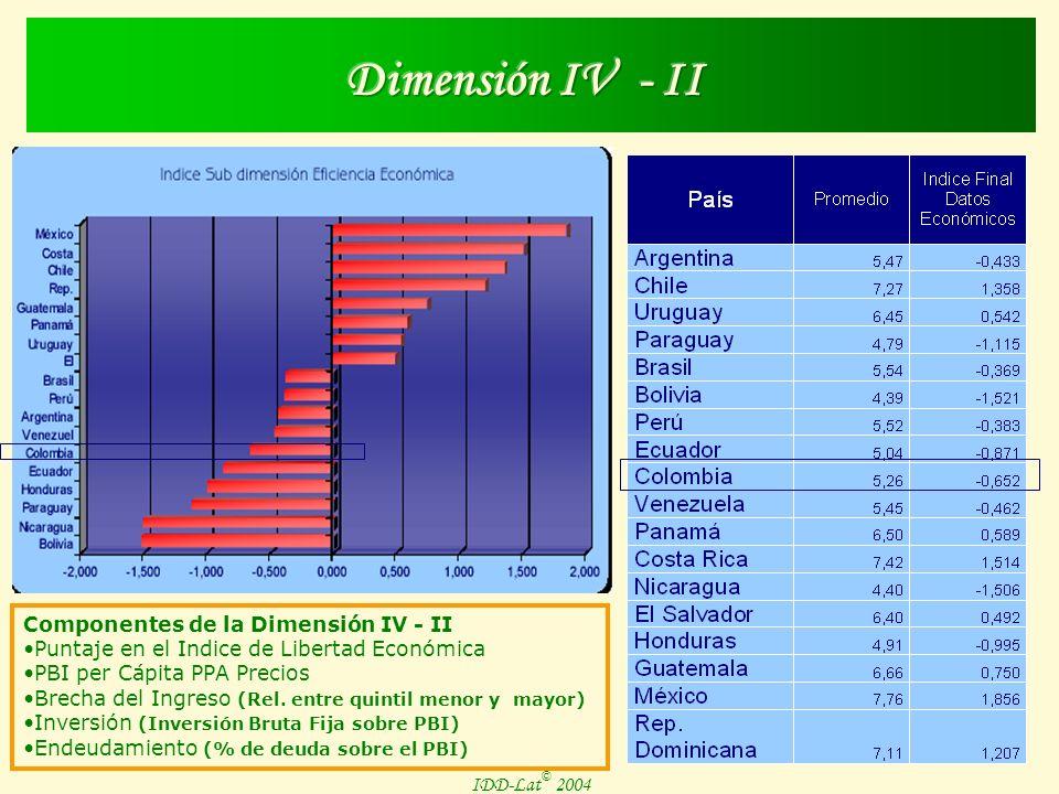IDD-Lat © 2004 Componentes de la Dimensión IV - I Desempeño en Salud Desempeño en Educación Desempleo Urbano Hogares bajo la línea de la pobreza