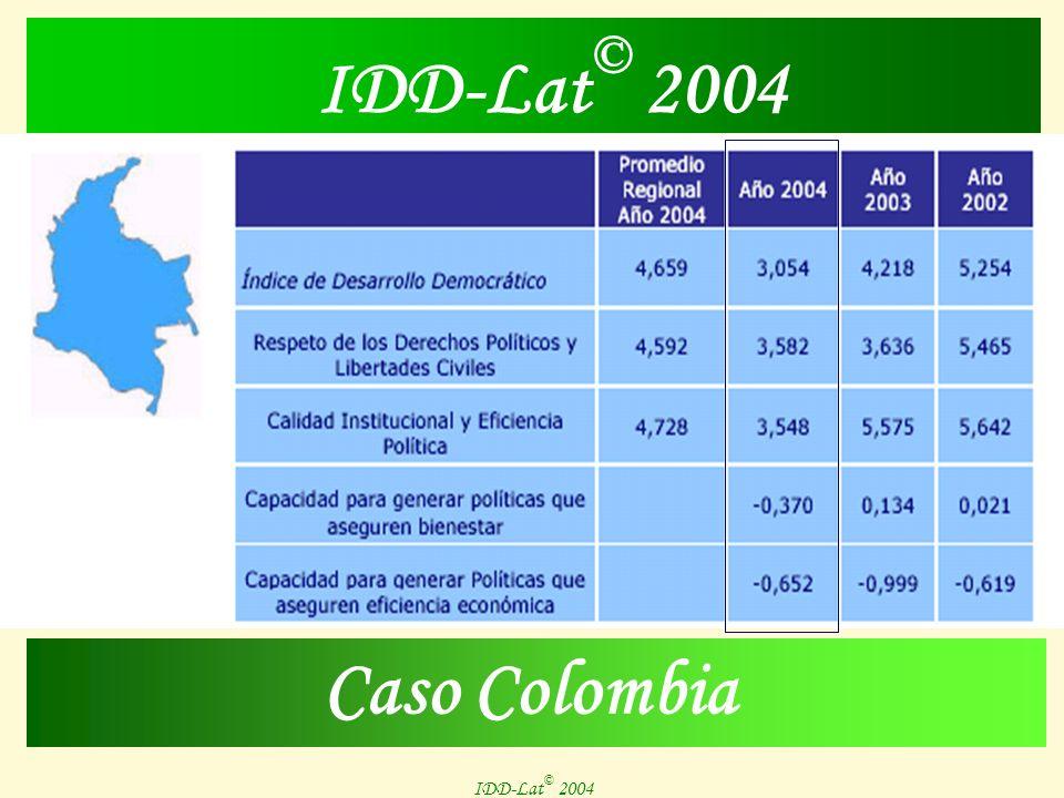 IDD-Lat © 2004 Malos Síntomas : Crecimiento con dependencia, Pobreza e Indigencia en aumento, Inequidad progresiva, Desempleo, Déficit educativo y Subdesarrollo tecnológico, son ejes de la realidad latinoamericana que hipotecan el futuro de la región.