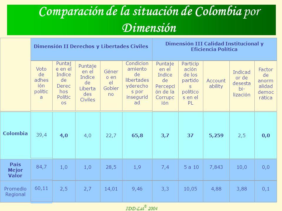 IDD-Lat © 2004 Caso Colombia IDD-Lat © 2004