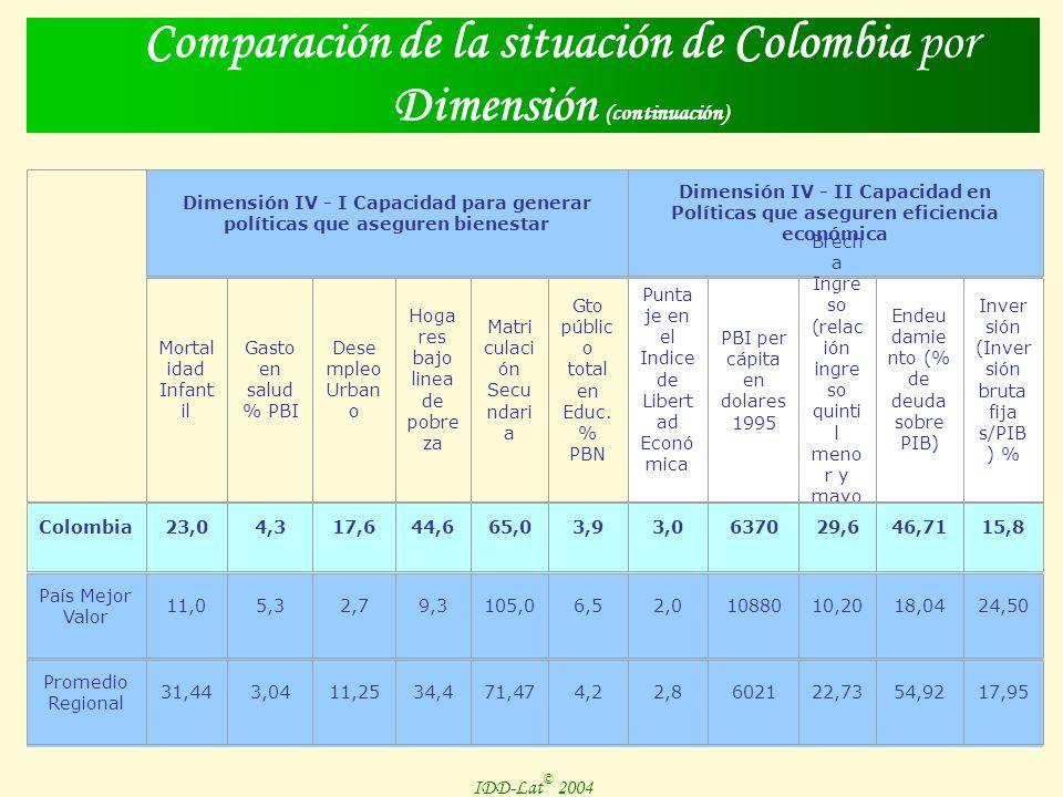 Comparación de la situación de Colombia por Dimensión Dimensión II Derechos y Libertades Civiles Dimensión III Calidad Institucional y Eficiencia Política Voto de adhes ión polític a Puntaj e en el Indice de Derec hos Polític os Puntaje en el Indice de Liberta des Civiles Géner o en el Gobier no Condicion amiento de libertades yderecho s por insegurid ad Puntaje en el Indice de Percepci ón de la Corrupc ión Particip ación de los partido s político s en el PL Account ability Indicad or de desesta bi- lización Factor de anorm alidad democ rática Colombia 39,4 4,0 22,765,83,7375,2592,50,0 País Mejor Valor 84,7 1,0 28,51,97,4 5 a 107,84310,00,0 Promedio Regional 60,11 2,52,714,019,463,310,054,883,880,1
