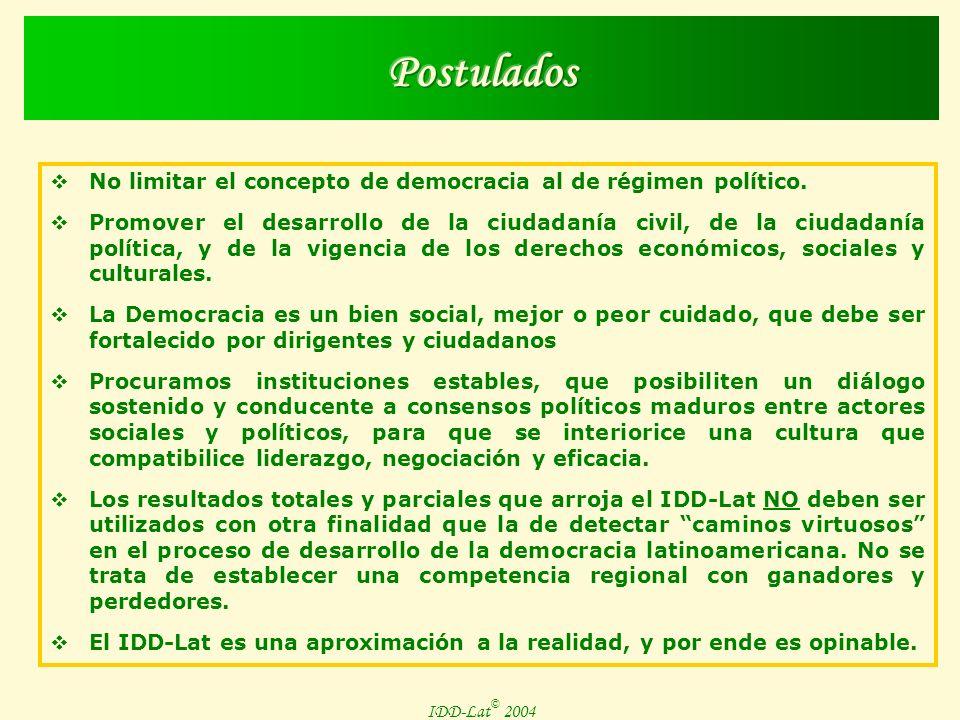 IDD-Lat © 2004 Componentes de la Dimensión IV - II Puntaje en el Indice de Libertad Económica PBI per Cápita PPA Precios Brecha del Ingreso (Rel.