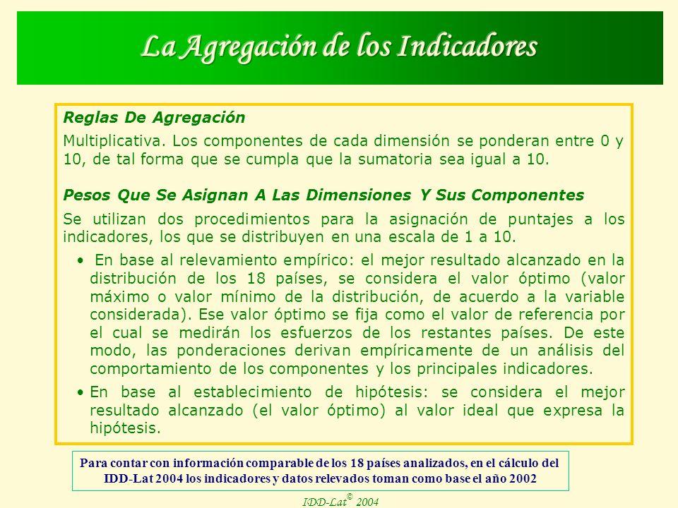 IDD-Lat © 2004 Reglas De Agregación Multiplicativa.