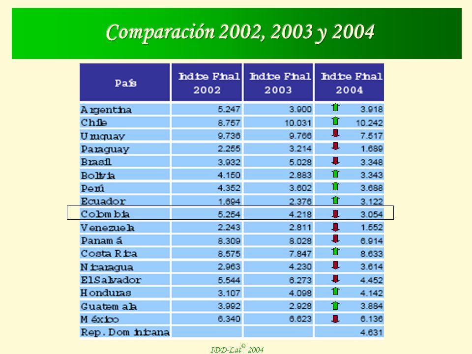 IDD-Lat © 2004 IDD-Lat 2004 País Dim. IIDim.