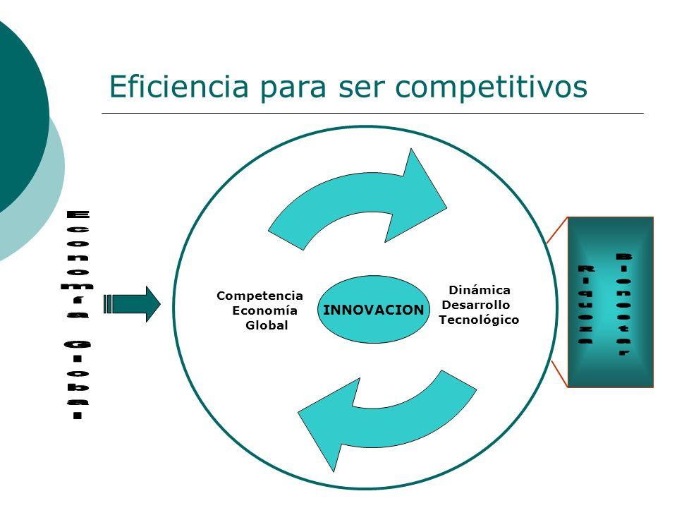 Eficiencia para ser competitivos Dinámica Desarrollo Tecnológico Competencia Economía Global INNOVACION