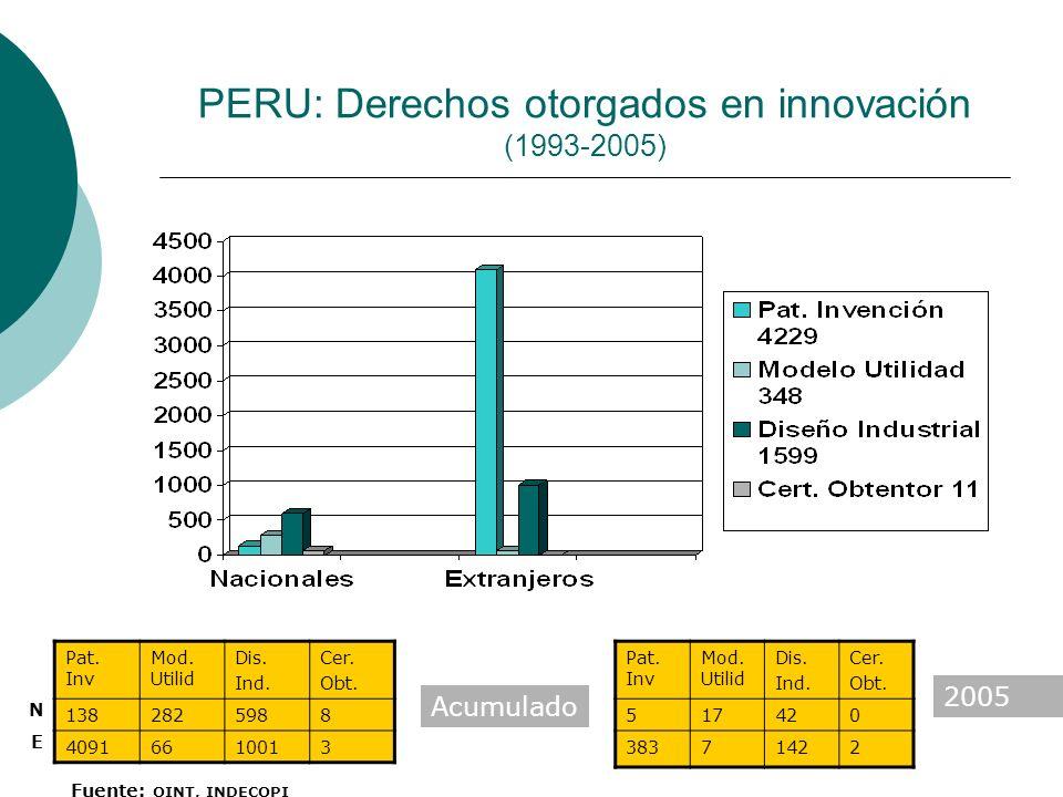 PERU: Derechos otorgados en innovación (1993-2005) Pat. Inv Mod. Utilid Dis. Ind. Cer. Obt. 517420 38371422 Pat. Inv Mod. Utilid Dis. Ind. Cer. Obt. 1